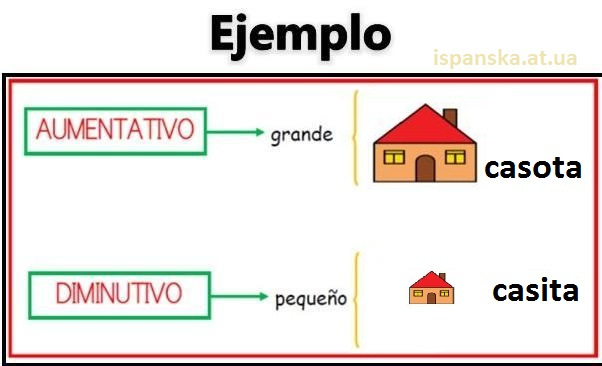 """Diminutivo y aumentativo - """"збільшувальні"""" і """"зменшувальні"""" закінчення (як сказати """"хатинка"""" і """"хатище"""")"""