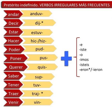 Неправильні дієслова в минулому простому часі іспанської мови